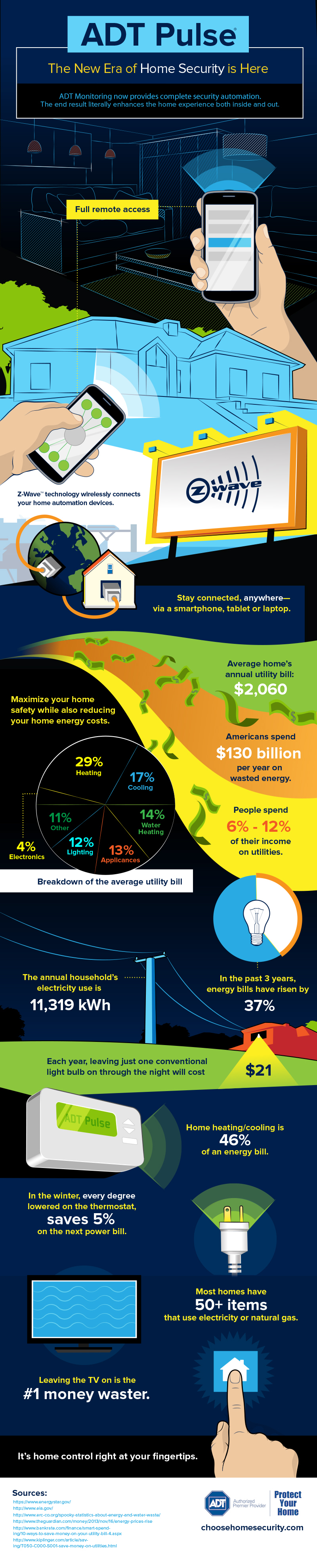 ADT Pulse Infographic